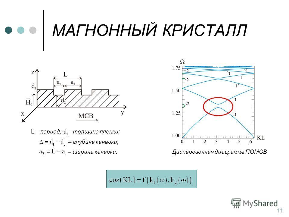 11 L – период; – толщина пленки; – глубина канавки; – ширина канавки. Дисперсионная диаграмма ПОМСВ МАГНОННЫЙ КРИСТАЛЛ