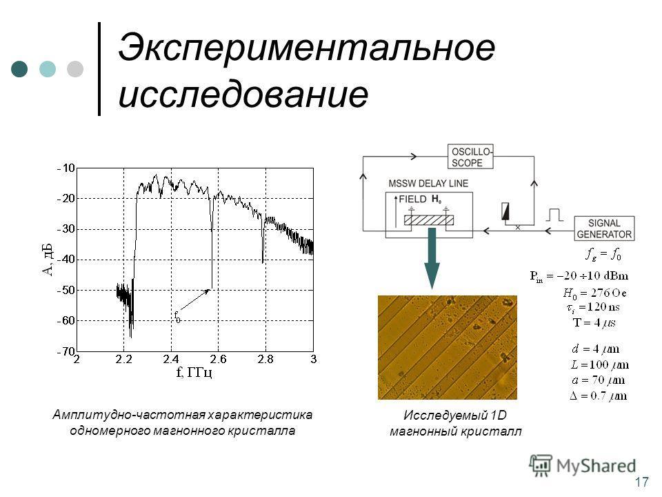 Экспериментальное исследование 17 Амплитудно-частотная характеристика одномерного магнонного кристалла Исследуемый 1D магнонный кристалл