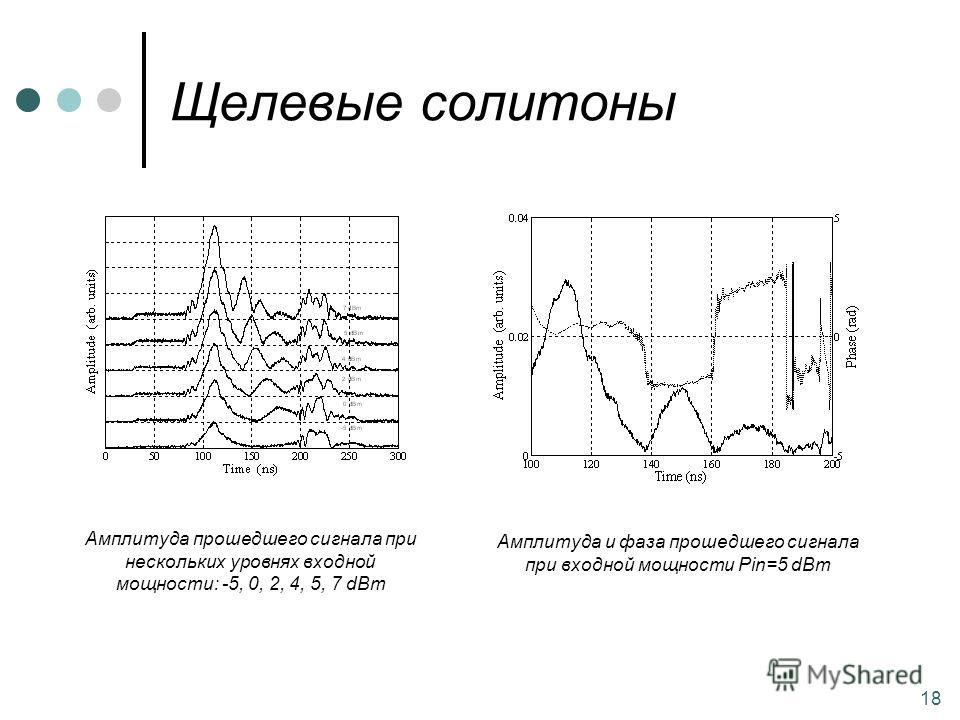 Щелевые солитоны 18 Амплитуда прошедшего сигнала при нескольких уровнях входной мощности: -5, 0, 2, 4, 5, 7 dBm Амплитуда и фаза прошедшего сигнала при входной мощности Pin=5 dBm