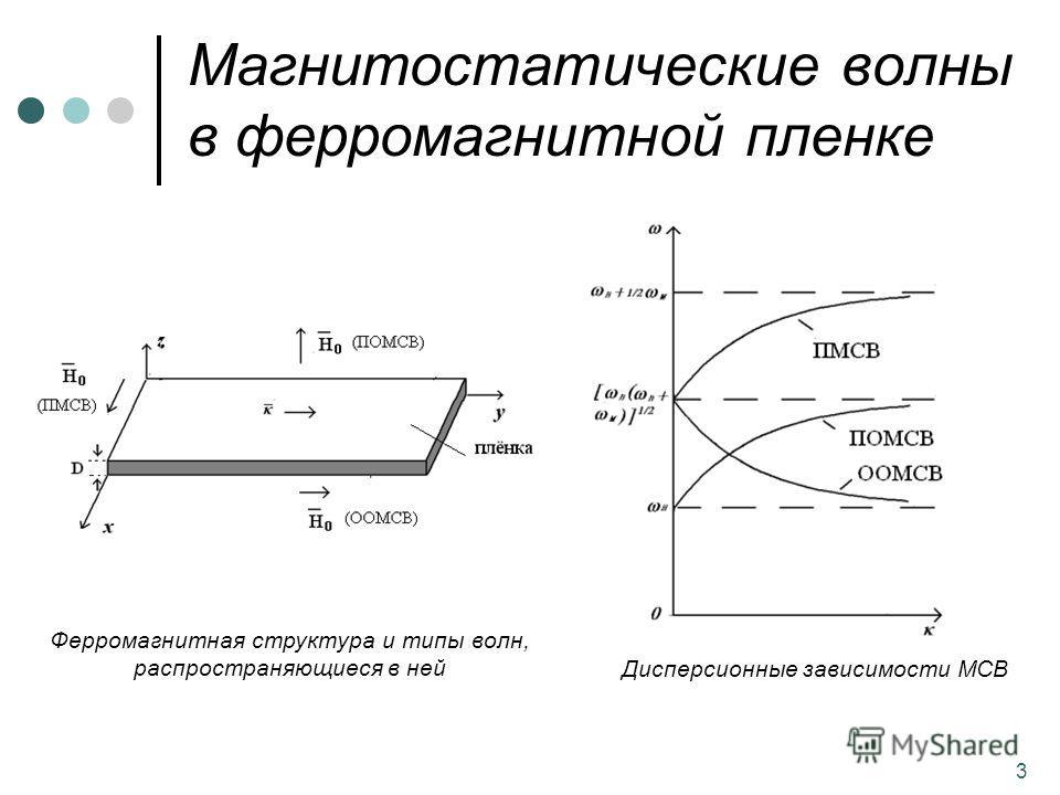 3 Магнитостатические волны в ферромагнитной пленке Ферромагнитная структура и типы волн, распространяющиеся в ней Дисперсионные зависимости МСВ