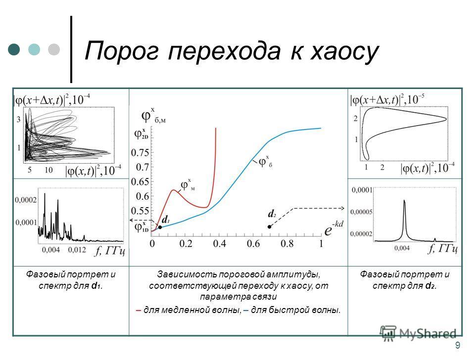 9 Порог перехода к хаосу Фазовый портрет и спектр для d 1. Зависимость пороговой амплитуды, соответствующей переходу к хаосу, от параметра связи – для медленной волны, – для быстрой волны. Фазовый портрет и спектр для d 2.