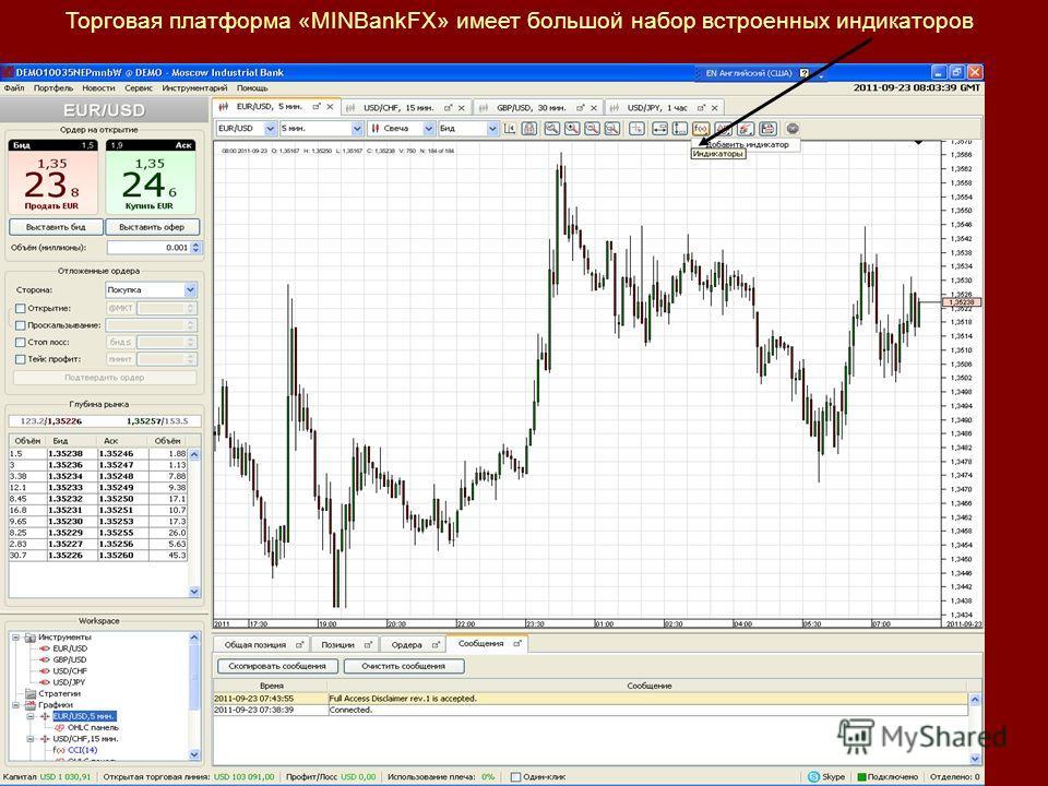 Торговая платформа «MINBankFX» имеет большой набор встроенных индикаторов