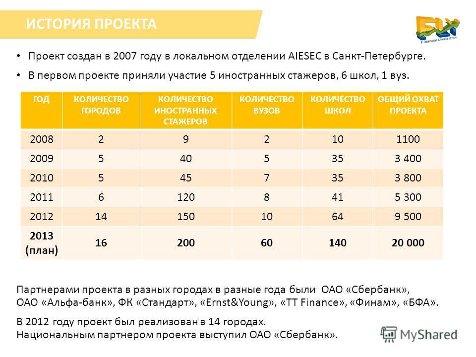 ИСТОРИЯ ПРОЕКТА Проект создан в 2007 году в локальном отделении AIESEC в Санкт-Петербурге. В первом проекте приняли участие 5 иностранных стажеров, 6 школ, 1 вуз. ГОДКОЛИЧЕСТВО ГОРОДОВ КОЛИЧЕСТВО ИНОСТРАННЫХ СТАЖЕРОВ КОЛИЧЕСТВО ВУЗОВ КОЛИЧЕСТВО ШКОЛ