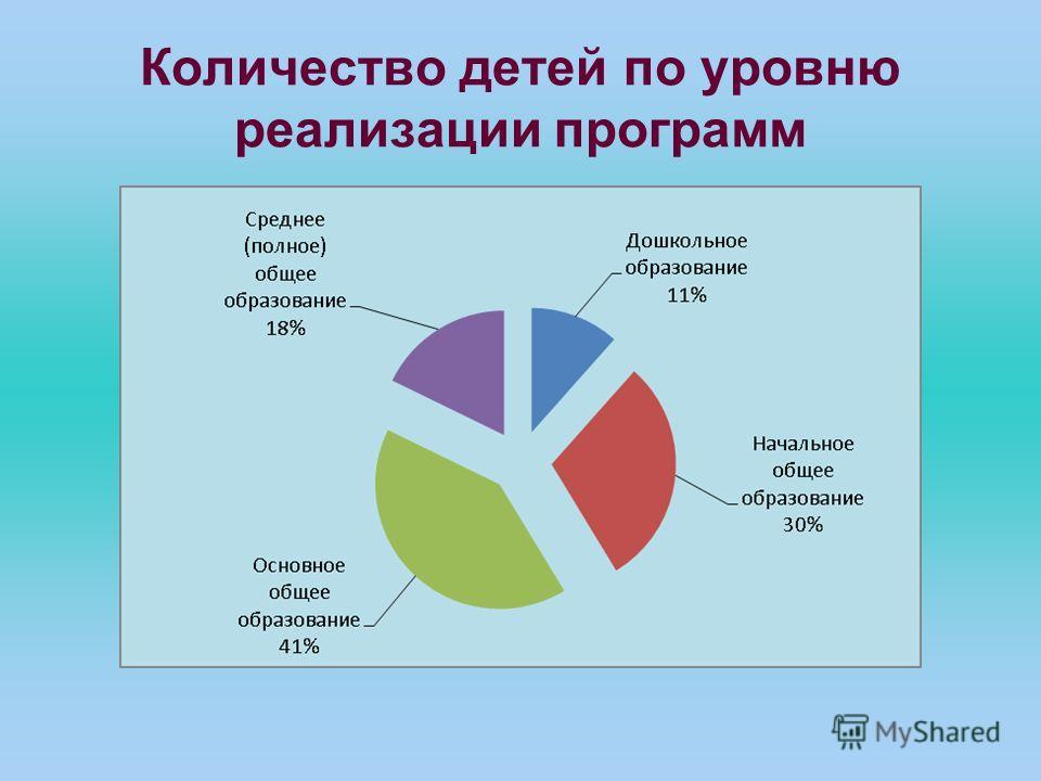 Количество детей по уровню реализации программ