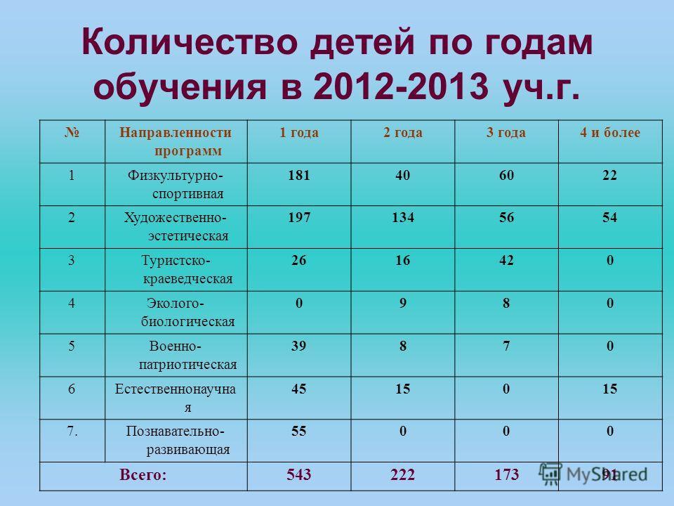 Количество детей по годам обучения в 2012-2013 уч.г. Направленности программ 1 года2 года3 года4 и более 1Физкультурно- спортивная 181406022 2Художественно- эстетическая 1971345654 3Туристско- краеведческая 2616420 4Эколого- биологическая 0980 5Военн