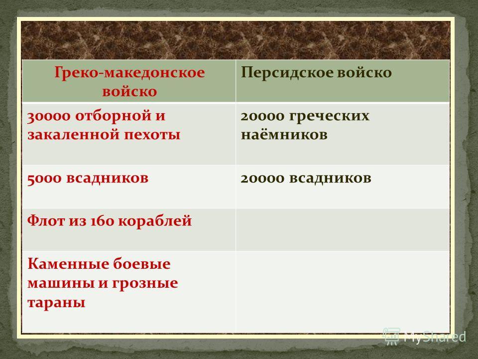 Греко-македонское войско Персидское войско 30000 отборной и закаленной пехоты 20000 греческих наёмников 5000 всадников20000 всадников Флот из 160 кораблей Каменные боевые машины и грозные тараны