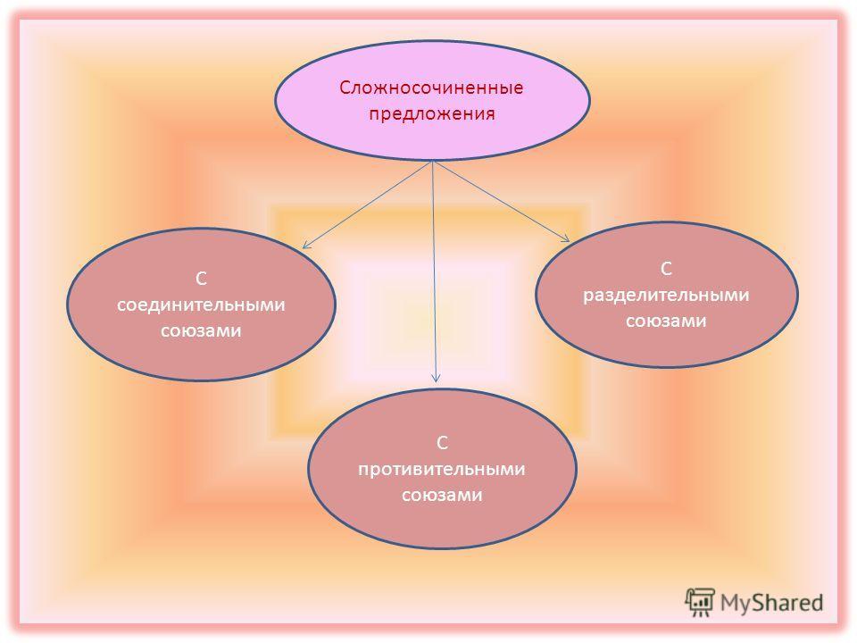 Сложносочиненные предложения С соединительными союзами С противительными союзами С разделительными союзами