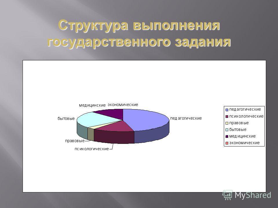 Структура выполнения государственного задания