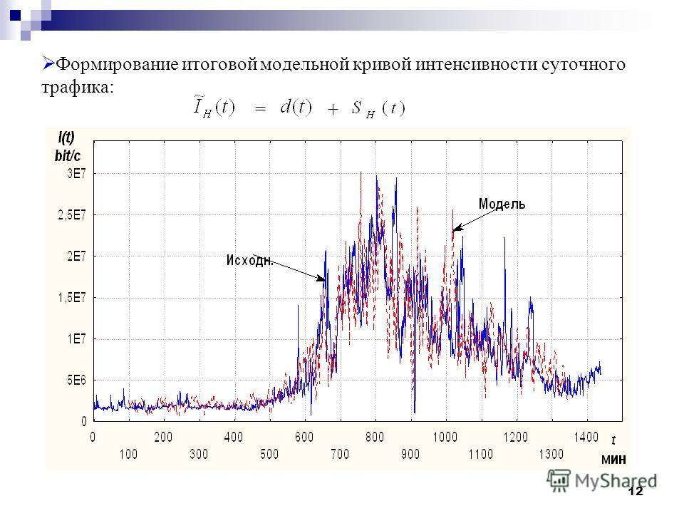 12 Формирование итоговой модельной кривой интенсивности суточного трафика: = +