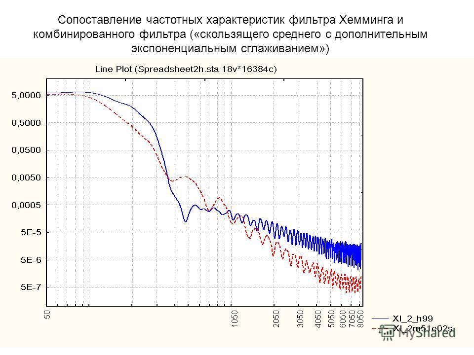 Сопоставление частотных характеристик фильтра Хемминга и комбинированного фильтра («скользящего среднего с дополнительным экспоненциальным сглаживанием»)