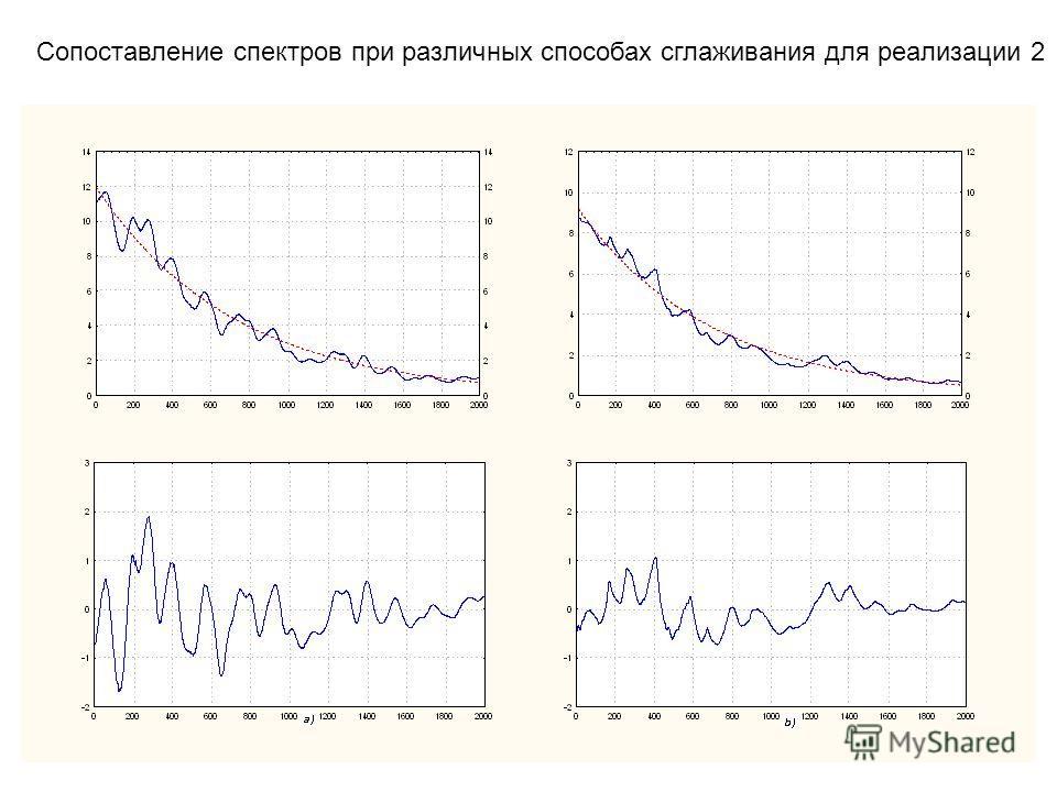 Сопоставление спектров при различных способах сглаживания для реализации 2