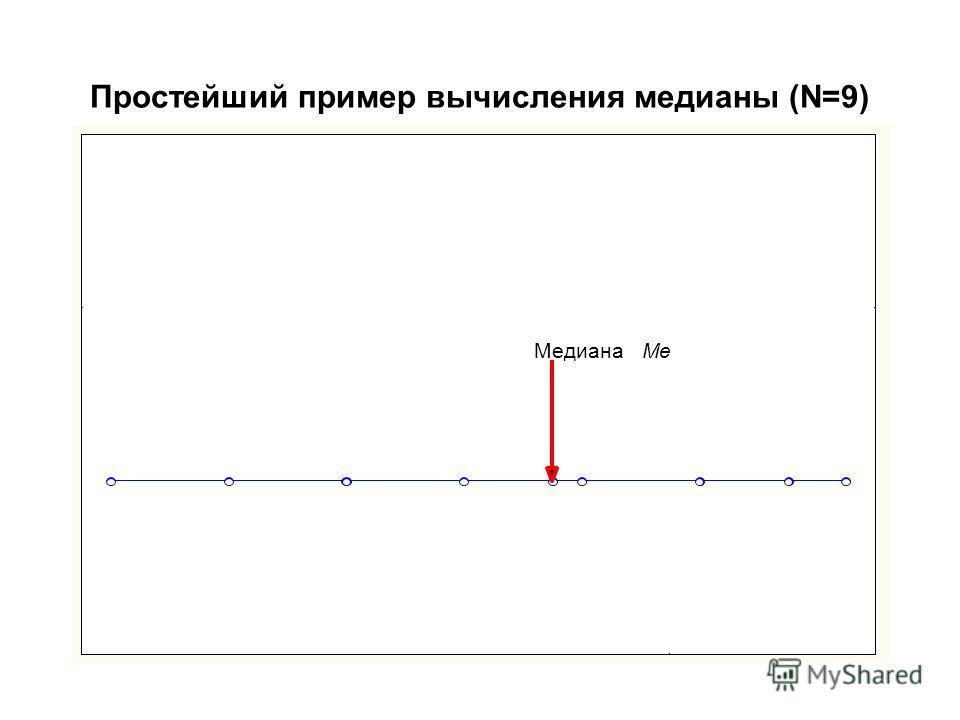 Простейший пример вычисления медианы (N=9) МедианаMe