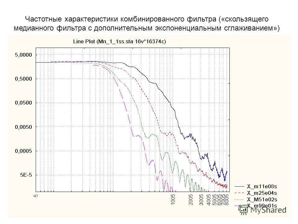 Частотные характеристики комбинированного фильтра («скользящего медианного фильтра с дополнительным экспоненциальным сглаживанием»)