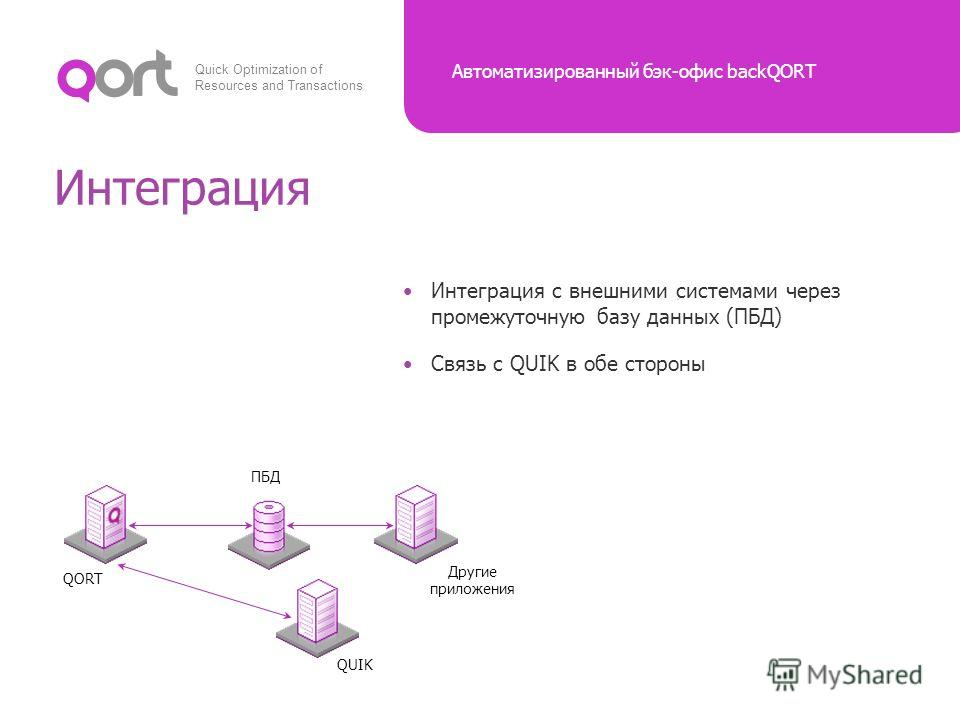 Quick Optimization of Resources and Transactions Автоматизированный бэк-офис backQORT Интеграция QUIK QORT Связь с QUIK в обе стороны Интеграция с внешними системами через промежуточную базу данных (ПБД) Другие приложения ПБД