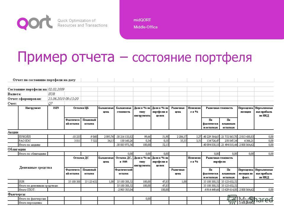 Quick Optimization of Resources and Transactions midQORT Middle-Office Copyright © ARQA Technologies, 2010 Пример отчета – состояние портфеля