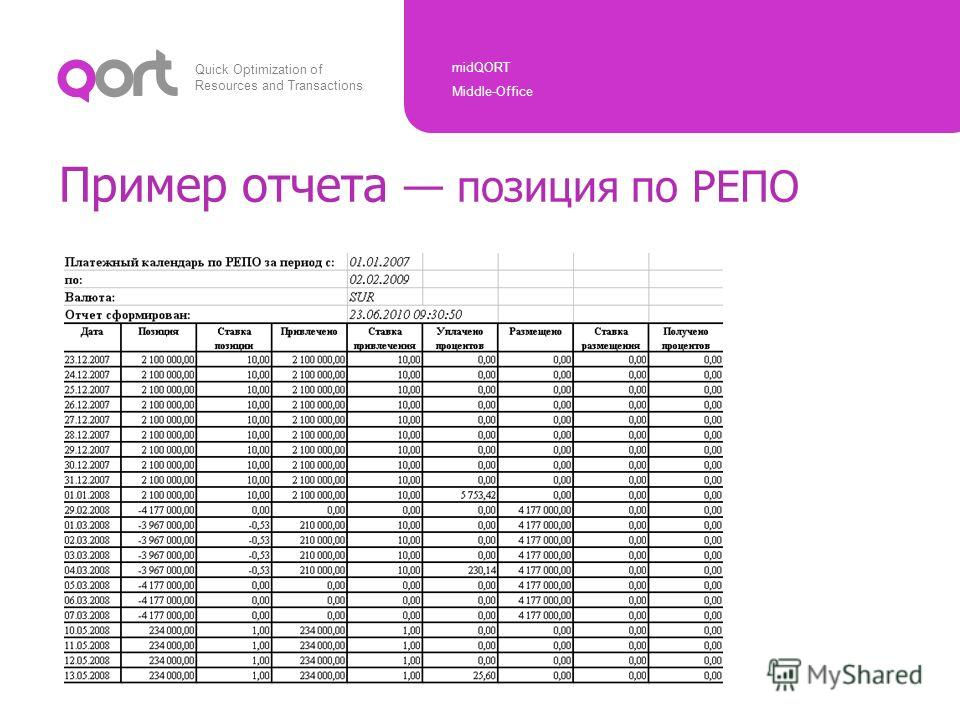 Quick Optimization of Resources and Transactions midQORT Middle-Office Copyright © ARQA Technologies, 2010 Пример отчета позиция по РЕПО