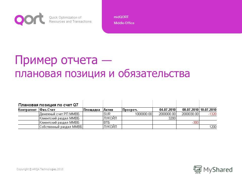 Quick Optimization of Resources and Transactions midQORT Middle-Office Copyright © ARQA Technologies, 2010 Пример отчета плановая позиция и обязательства