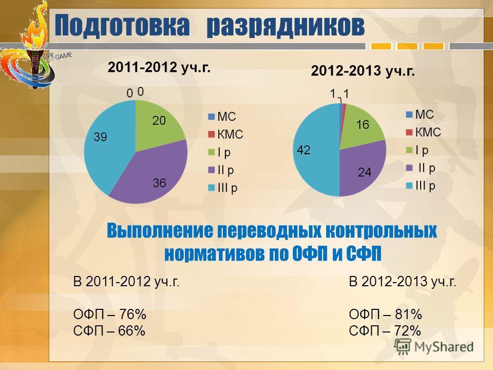 Подготовка разрядников Выполнение переводных контрольных нормативов по ОФП и СФП В 2011-2012 уч.г. ОФП – 76% СФП – 66% В 2012-2013 уч.г. ОФП – 81% СФП – 72%