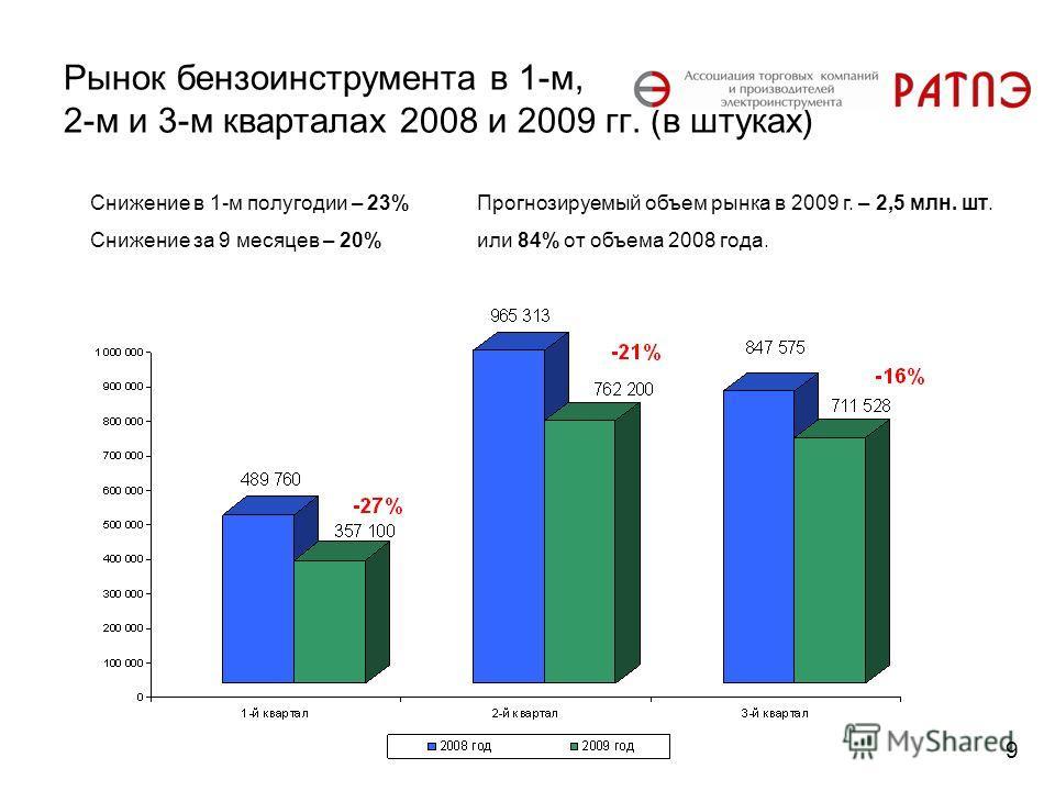 Рынок бензоинструмента в 1-м, 2-м и 3-м кварталах 2008 и 2009 гг. (в штуках) Снижение в 1-м полугодии – 23% Снижение за 9 месяцев – 20% 9 Прогнозируемый объем рынка в 2009 г. – 2,5 млн. шт. или 84% от объема 2008 года.