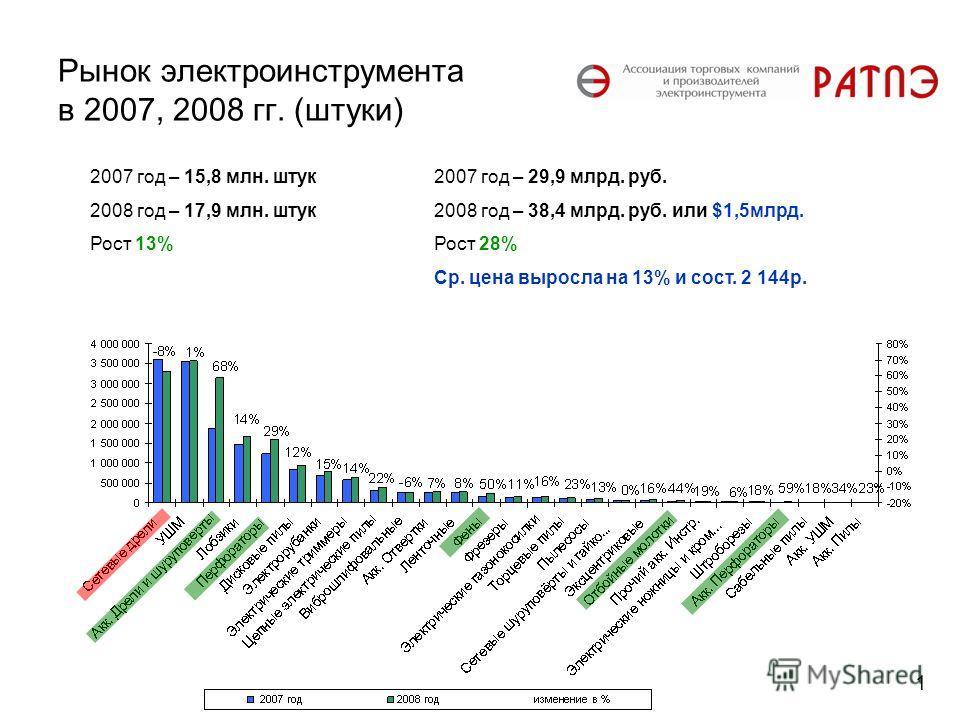 Рынок электроинструмента в 2007, 2008 гг. (штуки) 2007 год – 15,8 млн. штук 2008 год – 17,9 млн. штук Рост 13% 2007 год – 29,9 млрд. руб. 2008 год – 38,4 млрд. руб. или $1,5млрд. Рост 28% Ср. цена выросла на 13% и сост. 2 144р. 1