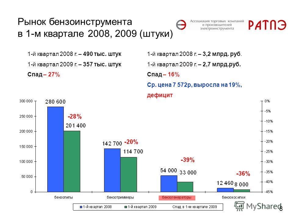 Рынок бензоинструмента в 1-м квартале 2008, 2009 (штуки) 1-й квартал 2008 г. – 490 тыс. штук 1-й квартал 2009 г. – 357 тыс. штук Спад – 27% 1-й квартал 2008 г. – 3,2 млрд. руб. 1-й квартал 2009 г. – 2,7 млрд.руб. Спад – 16% Ср. цена 7 572р, выросла н