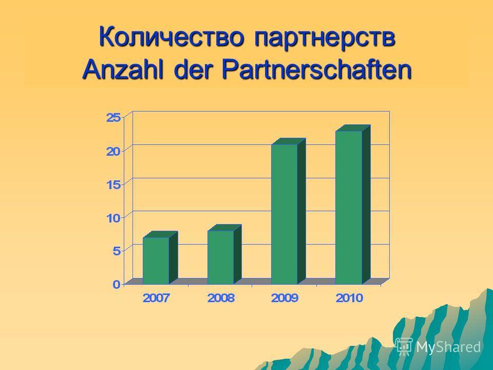 Количество партнерств Anzahl der Partnerschaften