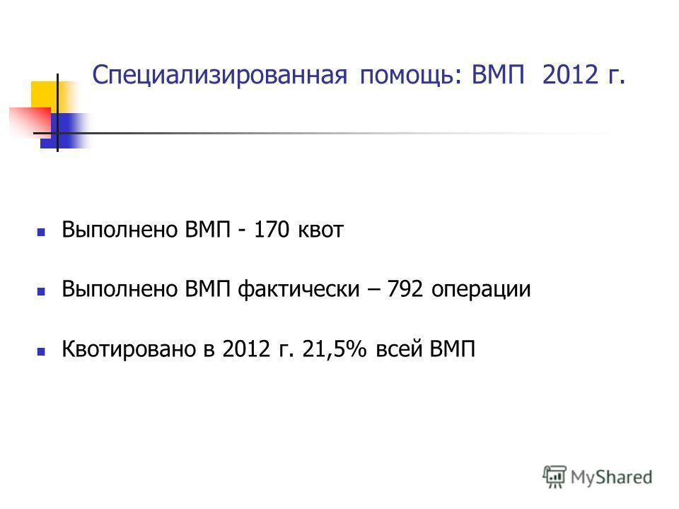 Специализированная помощь: ВМП 2012 г. Выполнено ВМП - 170 квот Выполнено ВМП фактически – 792 операции Квотировано в 2012 г. 21,5% всей ВМП