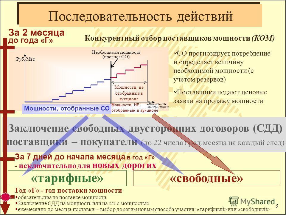 3 Заключение свободных двусторонних договоров (СДД) поставщики – покупатели (до 22 числа пред.месяца на каждый след) Последовательность действий «тарифные» Руб./Мвт Необходимая мощность (прогноз СО) Мощности, не отобранные в аукционе СО прогнозирует