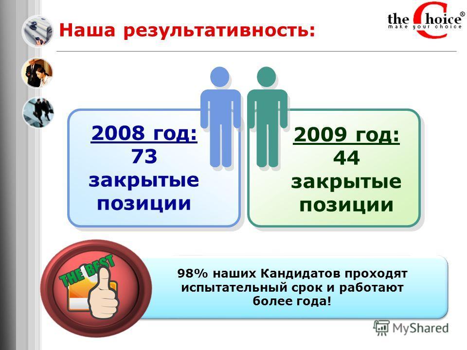 Наша результативность: 2008 год: 73 закрытые позиции 2009 год: 44 закрытые позиции 98% наших Кандидатов проходят испытательный срок и работают более года!