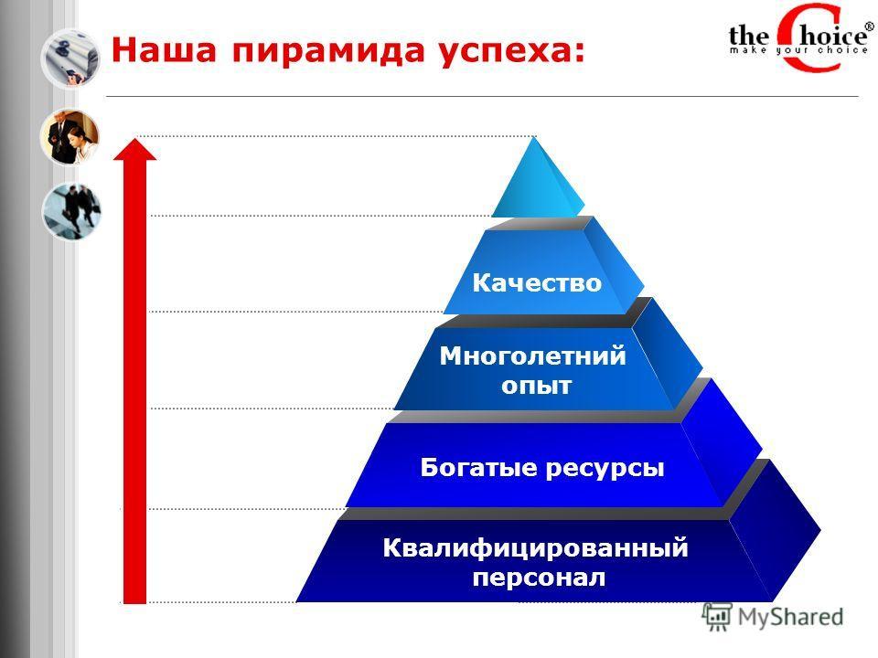 Многолетний опыт Богатые ресурсы Квалифицированный персонал Наша пирамида успеха: Качество