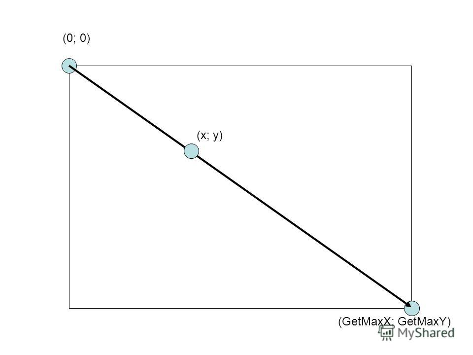 (0; 0) (GetMaxX; GetMaxY) (x; y)