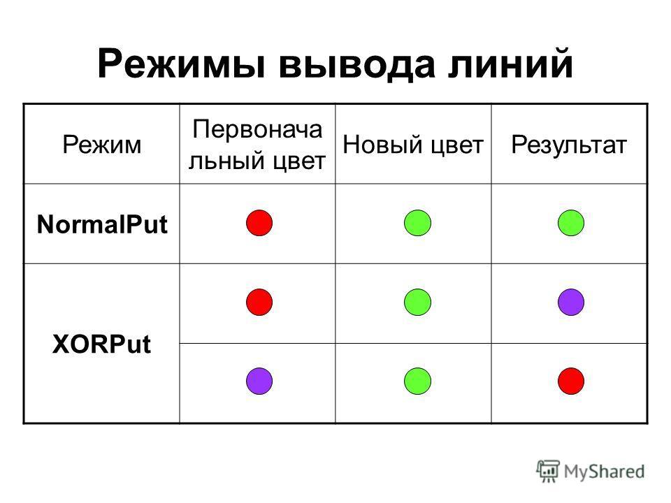 Режимы вывода линий Режим Первонача льный цвет Новый цветРезультат NormalPut XORPut