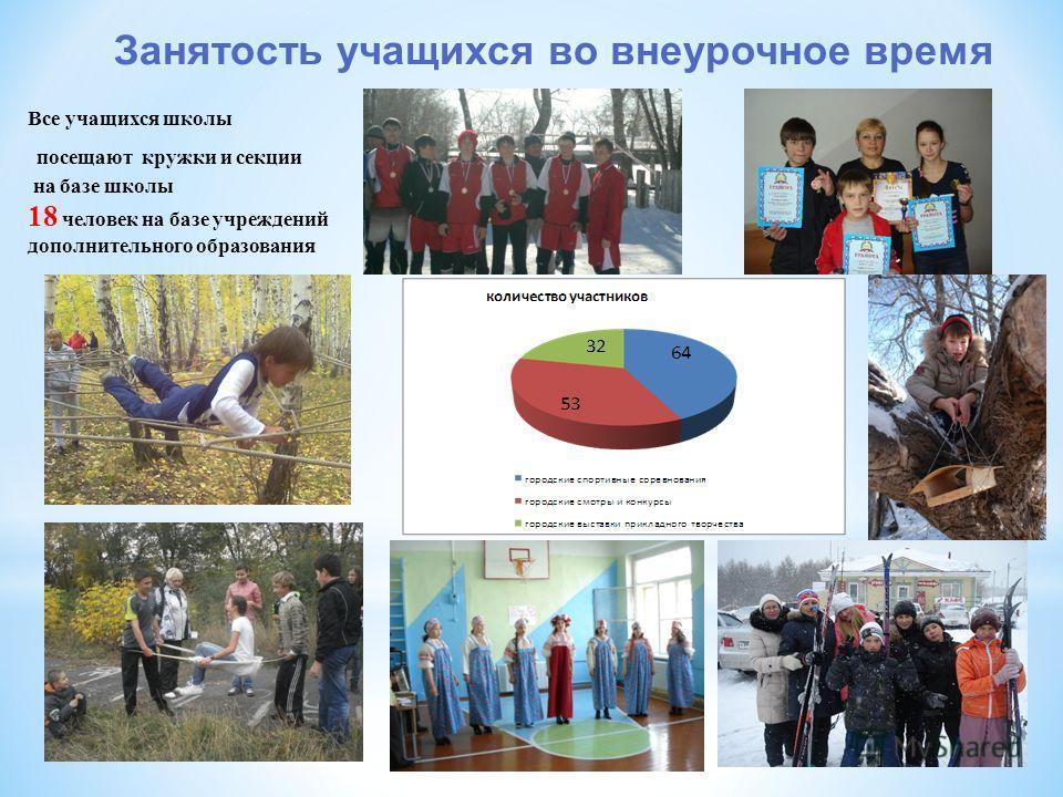 Занятость учащихся во внеурочное время Все учащихся школы посещают кружки и секции на базе школы 18 человек на базе учреждений дополнительного образования