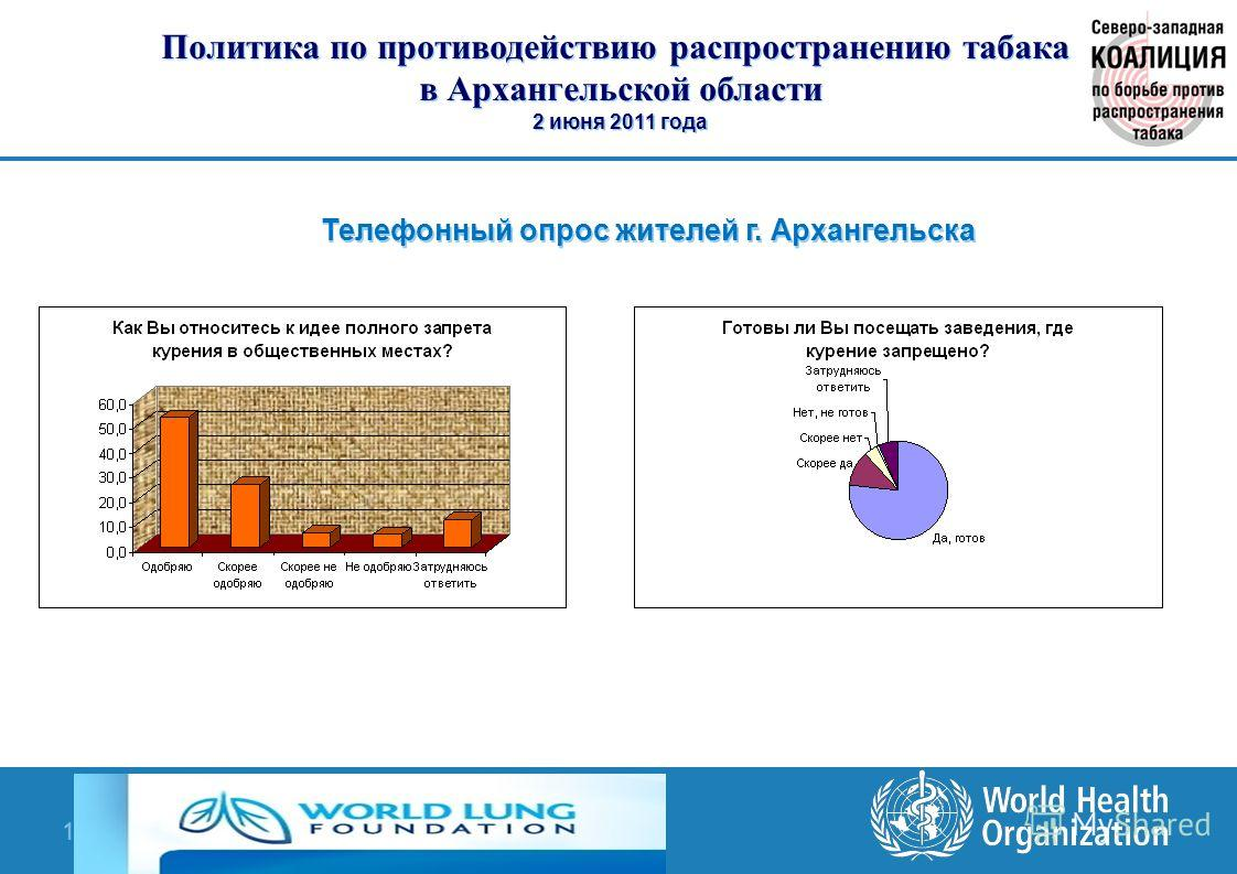 FCTC & Tobacco Epidemic in the Russian Federation | April, 2010 19 | Политика по противодействию распространению табака в Архангельской области 2 июня 2011 года Телефонный опрос жителей г. Архангельска