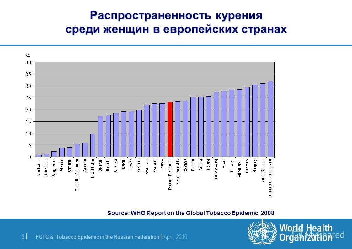 FCTC & Tobacco Epidemic in the Russian Federation | April, 2010 3 | Распространенность курения среди женщин в европейских странах Source: WHO Report on the Global Tobacco Epidemic, 2008