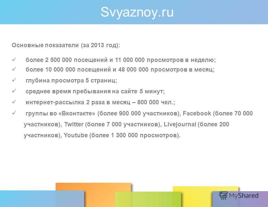 Svyaznoy.ru Основные показатели (за 2013 год): более 2 500 000 посещений и 11 000 000 просмотров в неделю; более 10 000 000 посещений и 48 000 000 просмотров в месяц; глубина просмотра 5 страниц; среднее время пребывания на сайте 5 минут; интернет-ра
