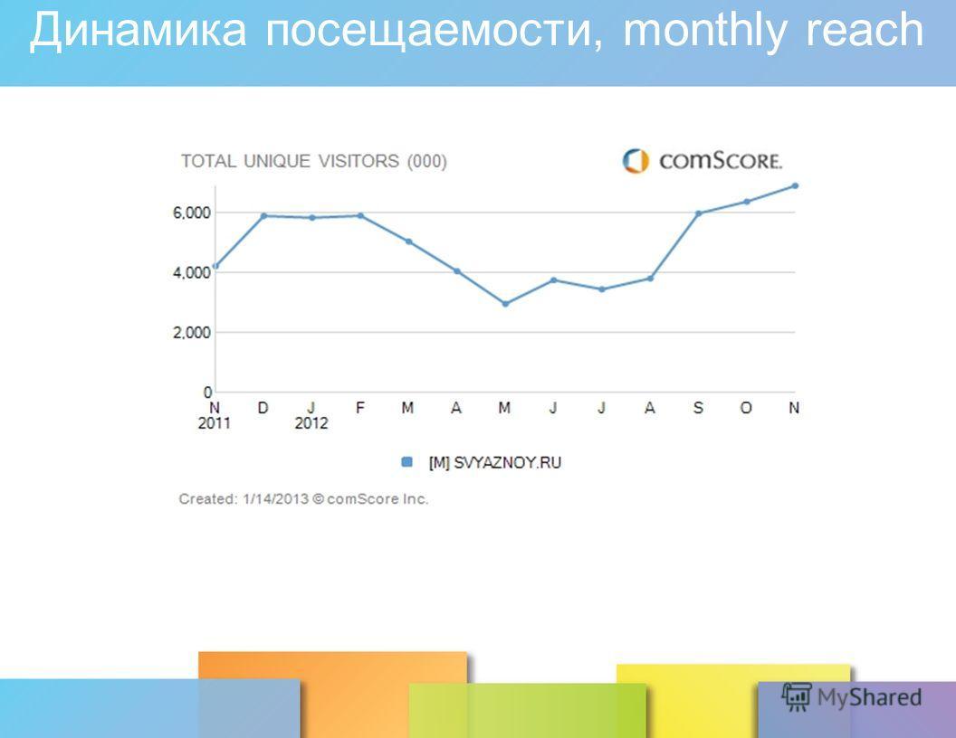 Динамика посещаемости, monthly reach Источник: