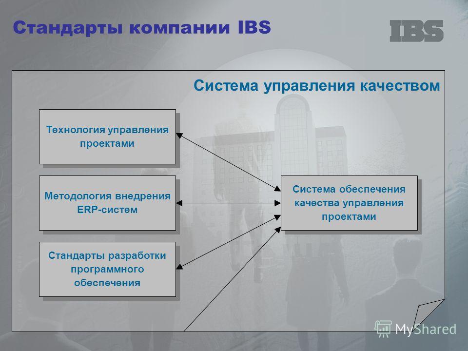 Стандарты компании IBS Система управления качеством Технология управления проектами Методология внедрения ERP-систем Система обеспечения качества управления проектами Стандарты разработки программного обеспечения
