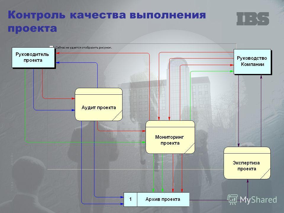 Контроль качества выполнения проекта
