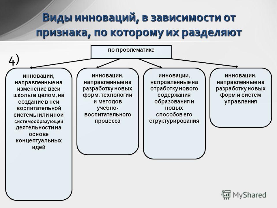 4) Виды инноваций, в зависимости от признака, по которому их разделяют по проблематике инновации, направленные на изменение всей школы в целом, на создание в ней воспитательной системы или иной системообразующей деятельности на основе концептуальных