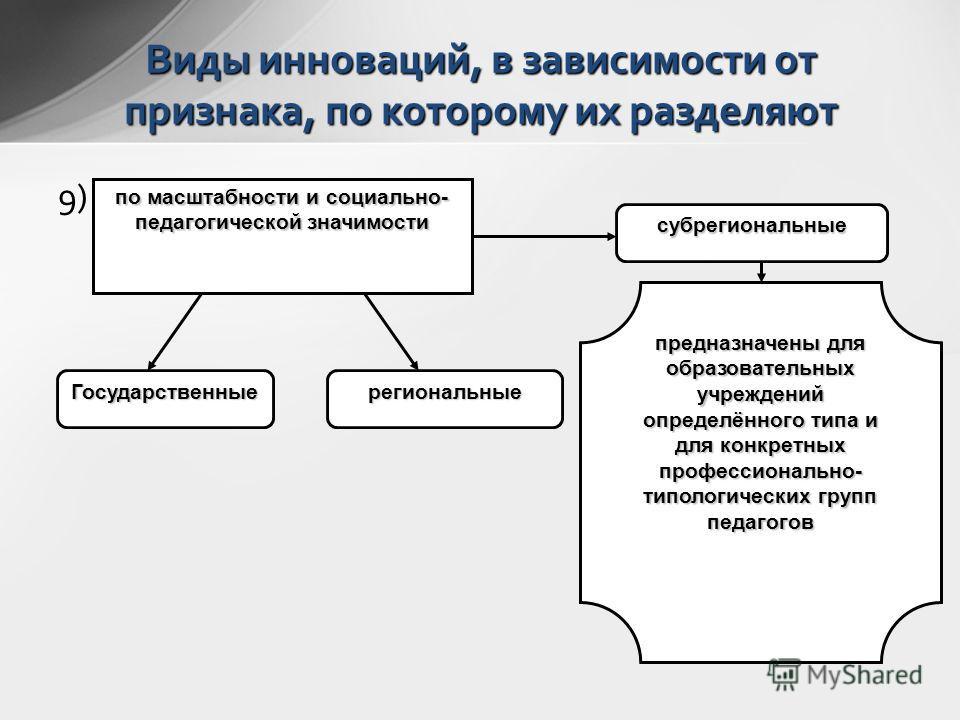 9)9) по масштабности и социально- педагогической значимости Государственные субрегиональные региональные предназначены для образовательных учреждений определённого типа и для конкретных профессионально- типологических групп педагогов Виды инноваций,