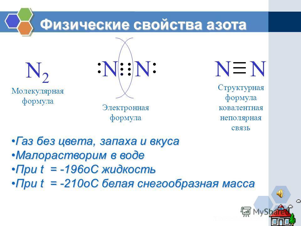 N2N2 NNNN Молекулярная формула Электронная формула Структурная формула ковалентная неполярная связь Физические свойства азота Газ без цвета, запаха и вкуса Малорастворим в воде При t = -196oC жидкость При t = -210oC белая снегообразная масса