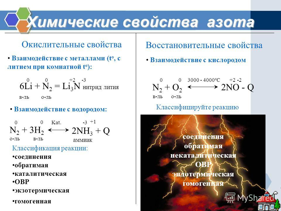 Химические свойства азота Окислительные свойства Восстановительные свойства Взаимодействие с металлами (t o, с литием при комнатной t o ): 6Li + N 2 = Li 3 N нитрид лития 00+2-3 в-льо-ль Взаимодействие с водородом: N 2 + 3H 2 2NH 3 + Q Kat. в-льо-ль