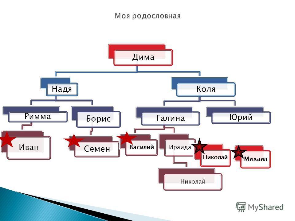 Дима Надя Римма Иван Борис Семен Коля Галина Василий Ираида Николай Юрий НиколайМихаил