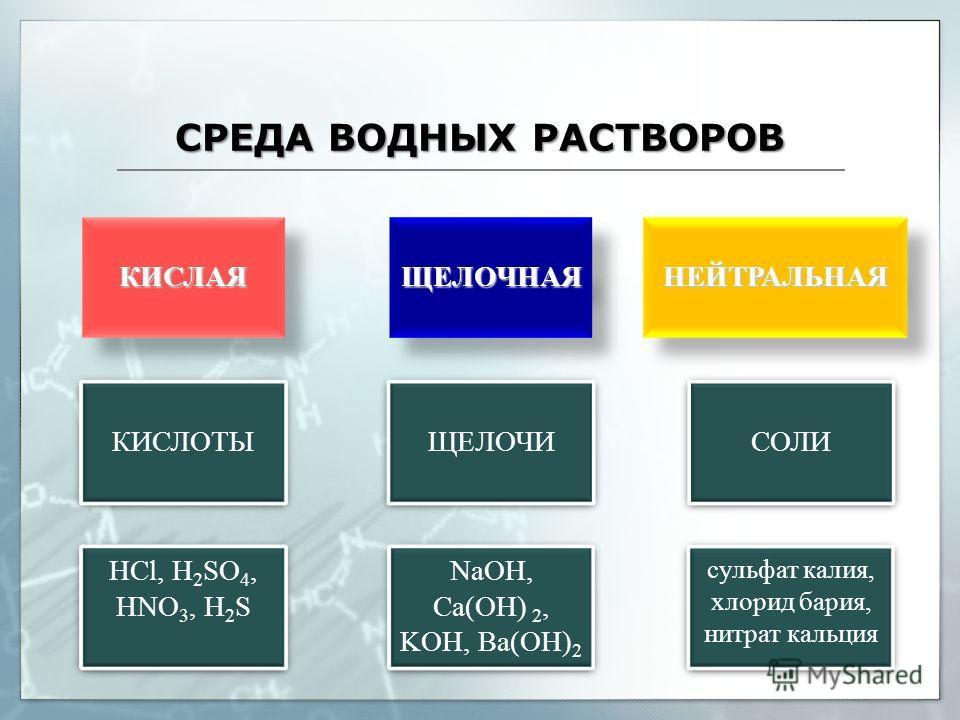 СРЕДА ВОДНЫХ РАСТВОРОВ HCl, H 2 SO 4, HNO 3, H 2 S NaOH, Ca(OH) 2, KOH, Ba(OH) 2 сульфат калия, хлорид бария, нитрат кальция КИСЛОТЫЩЕЛОЧИСОЛИ КИСЛАЯЩЕЛОЧНАЯНЕЙТРАЛЬНАЯ