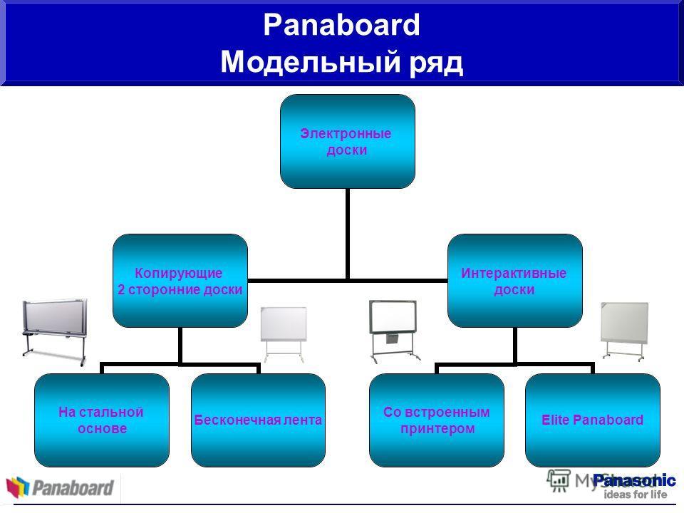 Panaboard Модельный ряд