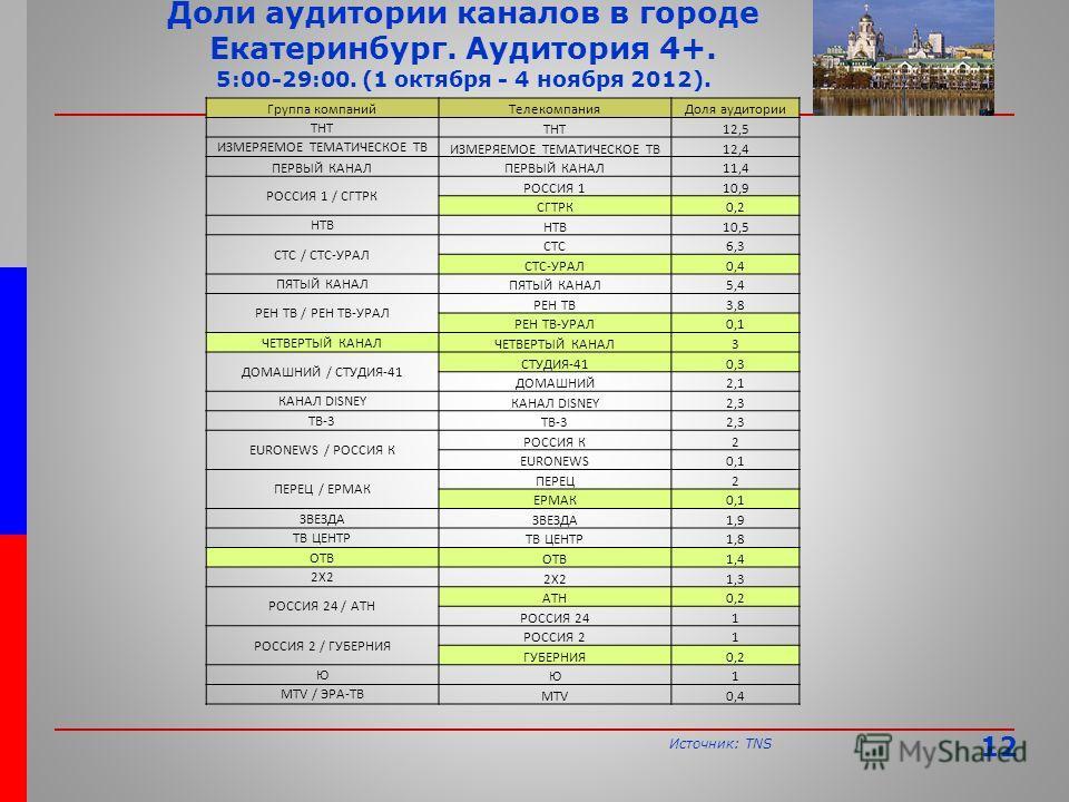 Источник: TNS Доли аудитории каналов в городе Екатеринбург. Аудитория 4+. 5:00-29:00. (1 октября - 4 ноября 2012). Группа компанийТелекомпанияДоля аудитории ТНТ 12,5 ИЗМЕРЯЕМОЕ ТЕМАТИЧЕСКОЕ ТВ 12,4 ПЕРВЫЙ КАНАЛ 11,4 РОССИЯ 1 / СГТРК РОССИЯ 110,9 СГТР