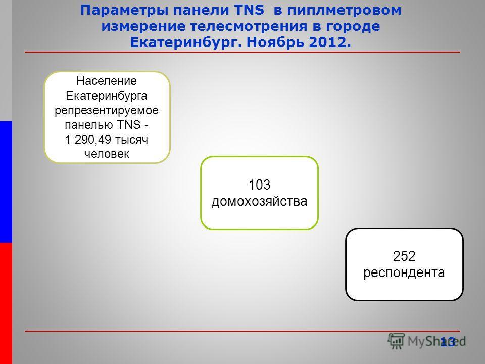13 Параметры панели TNS в пиплметровом измерение телесмотрения в городе Екатеринбург. Ноябрь 2012. Население Екатеринбурга репрезентируемое панелью TNS - 1 290,49 тысяч человек 103 домохозяйства 252 респондента