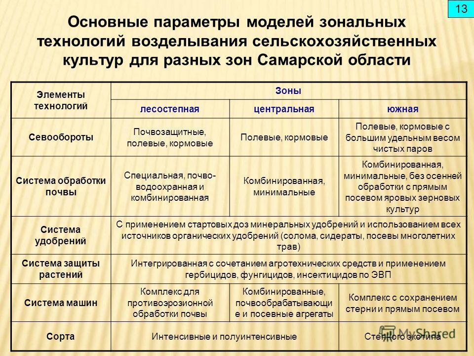 Основные параметры моделей зональных технологий возделывания сельскохозяйственных культур для разных зон Самарской области Элементы технологий Зоны лесостепнаяцентральнаяюжная Севообороты Почвозащитные, полевые, кормовые Полевые, кормовые Полевые, ко