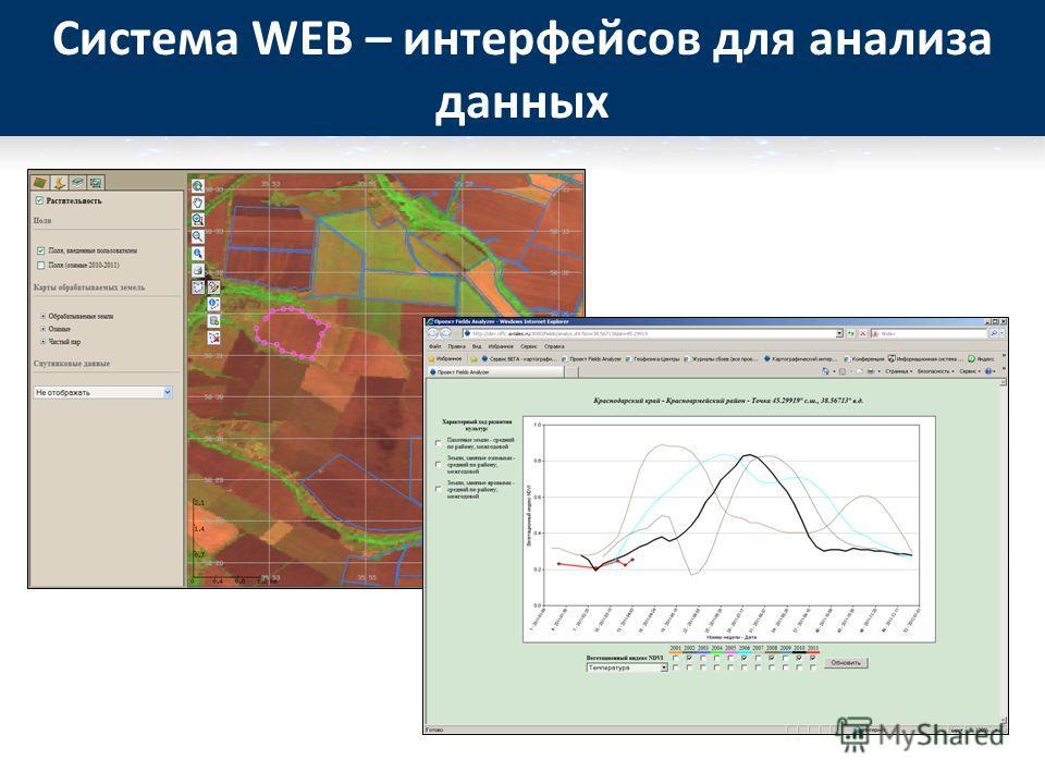 Система WEB – интерфейсов для анализа данных